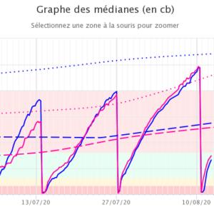 Webinaire n°1 (30′) : «Observer le fonctionnement du profil, adapter l'irrigation»